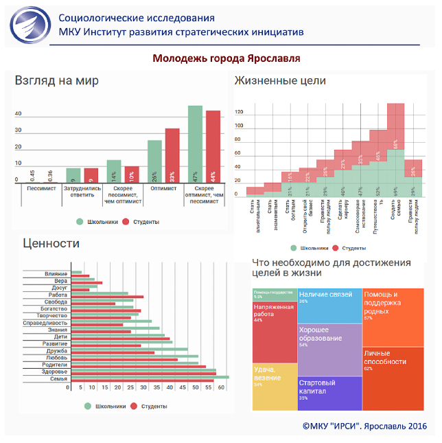 Инфографика: Молодежь Ярославля