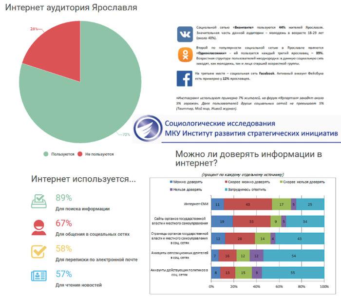 Инфографика: исследование аудитории и интернет-активности жителей Ярославля