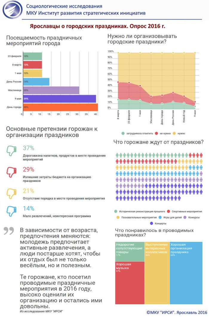 Инфографика: Ярославцы о городских праздниках