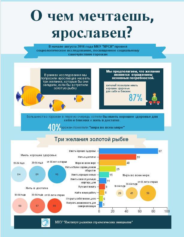 Инфографика: О чем мечтаешь, ярославец?