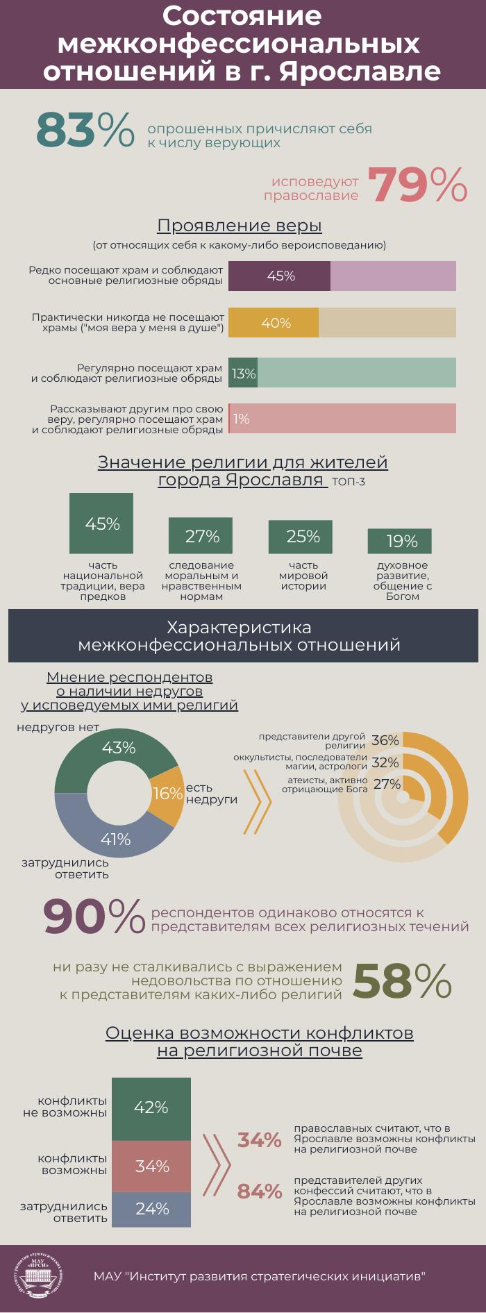 Социология межнациональных отношений и транспорта в Ярославле   ИРСИ.